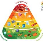 vyzivova-pyramidam